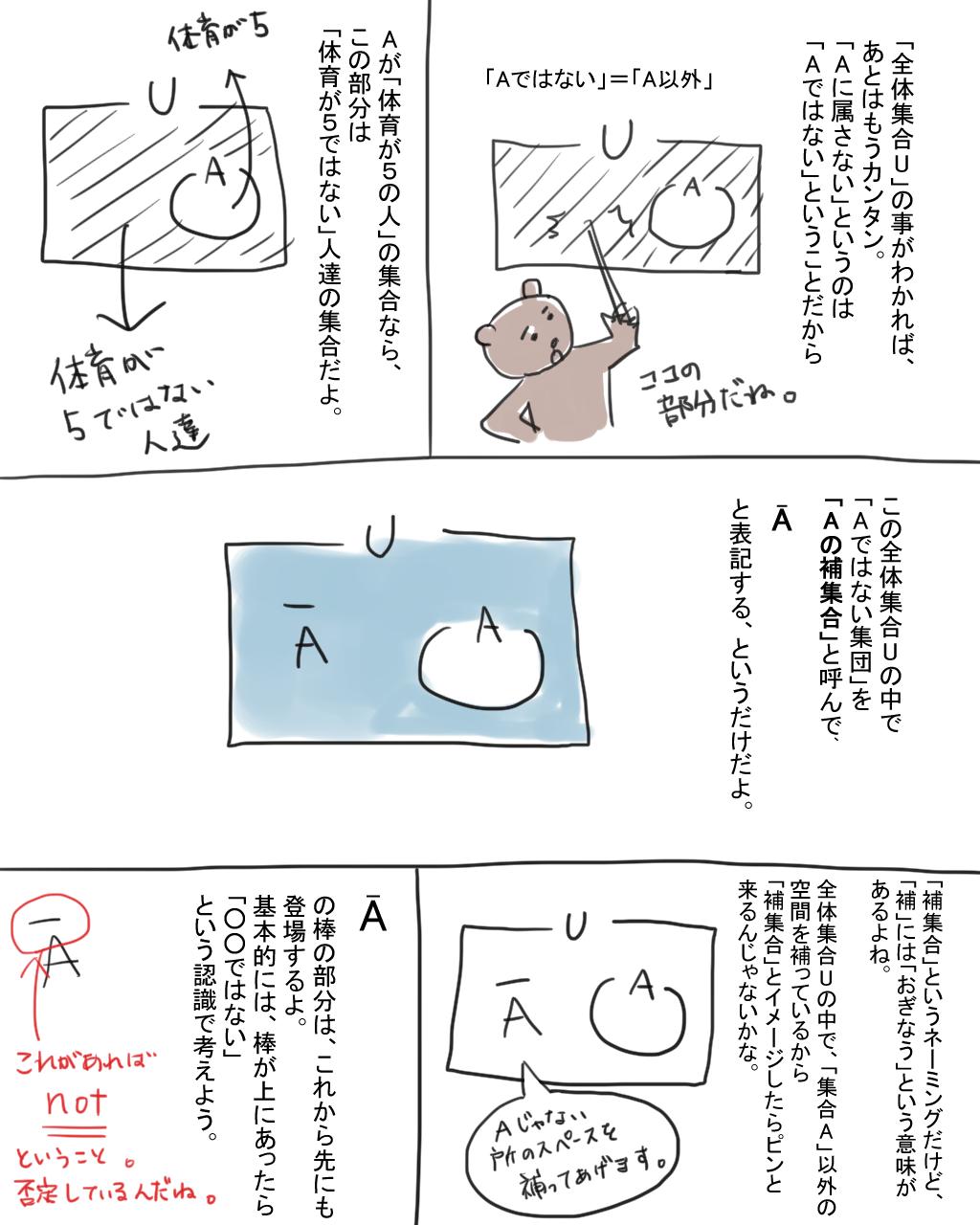 Aの補集合とはどんなことかを説明する漫画