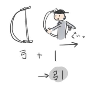 引くという漢字の成り立ちを説明しているイラスト