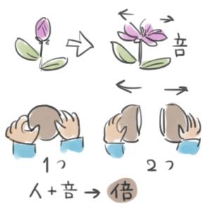 倍という漢字の成り立ちを説明しているイラスト