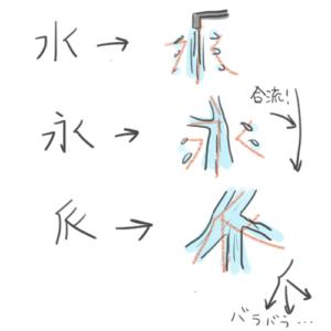 水・永・派の漢字のなりたちを説明しているイラスト