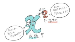 xの二乗のxが底数で、2は指数ということを表したイラスト