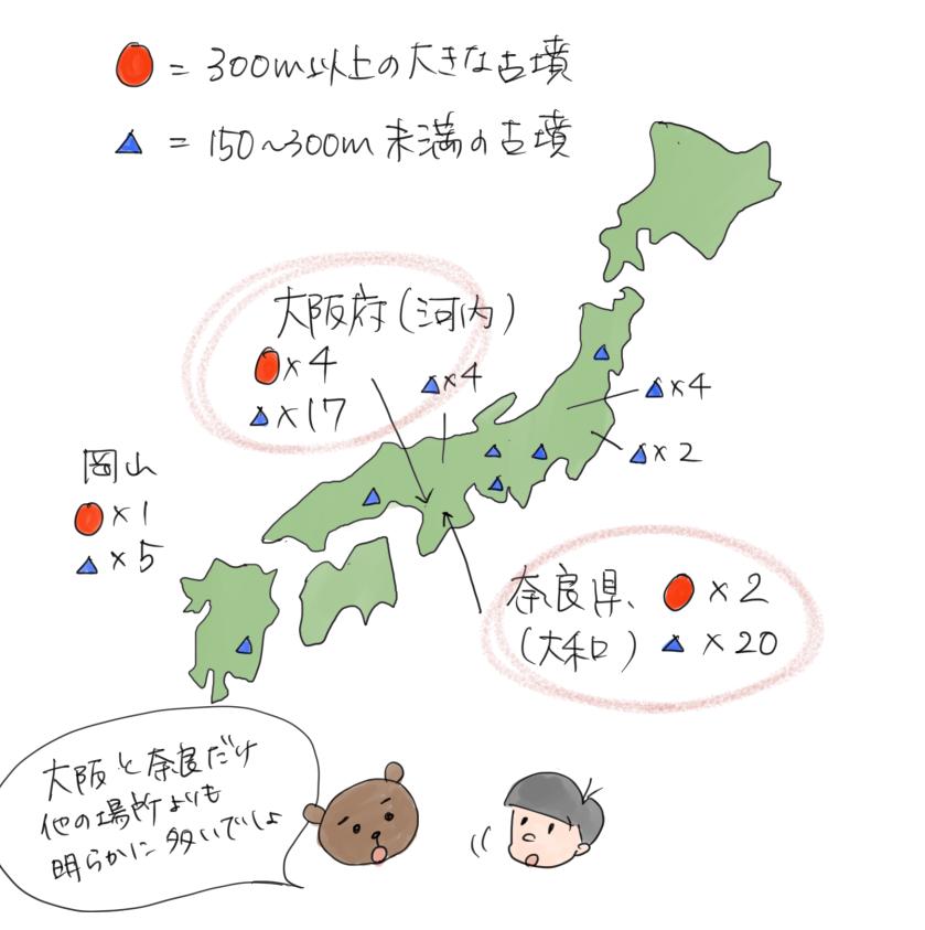 日本の古墳が大阪と奈良に大きなものが集中していることを説明するイラスト