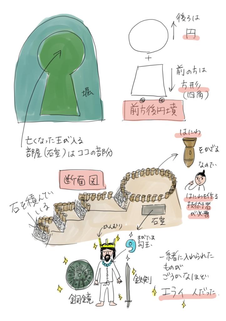 古墳について断面図や中の様子を説明したイラスト
