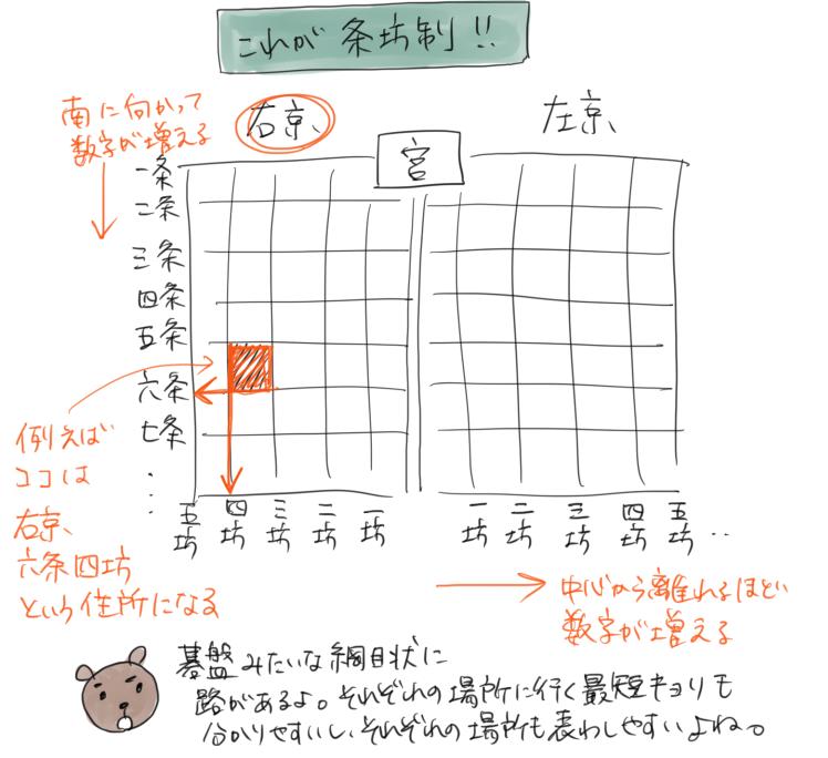 条坊制の詳しい説明のイラスト