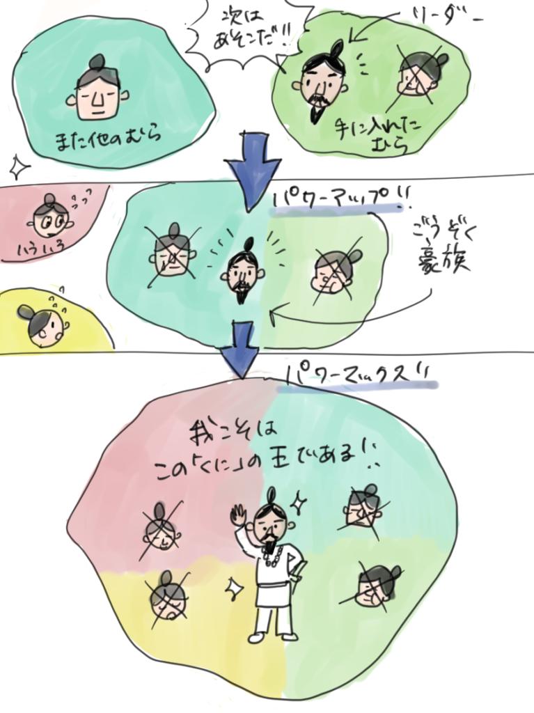 豪族が次々に村を従えて王になっていく様子を表した漫画