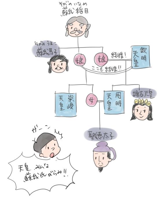 蘇我稲目、蘇我馬子、推古天皇、聖徳太子の系図のイラスト