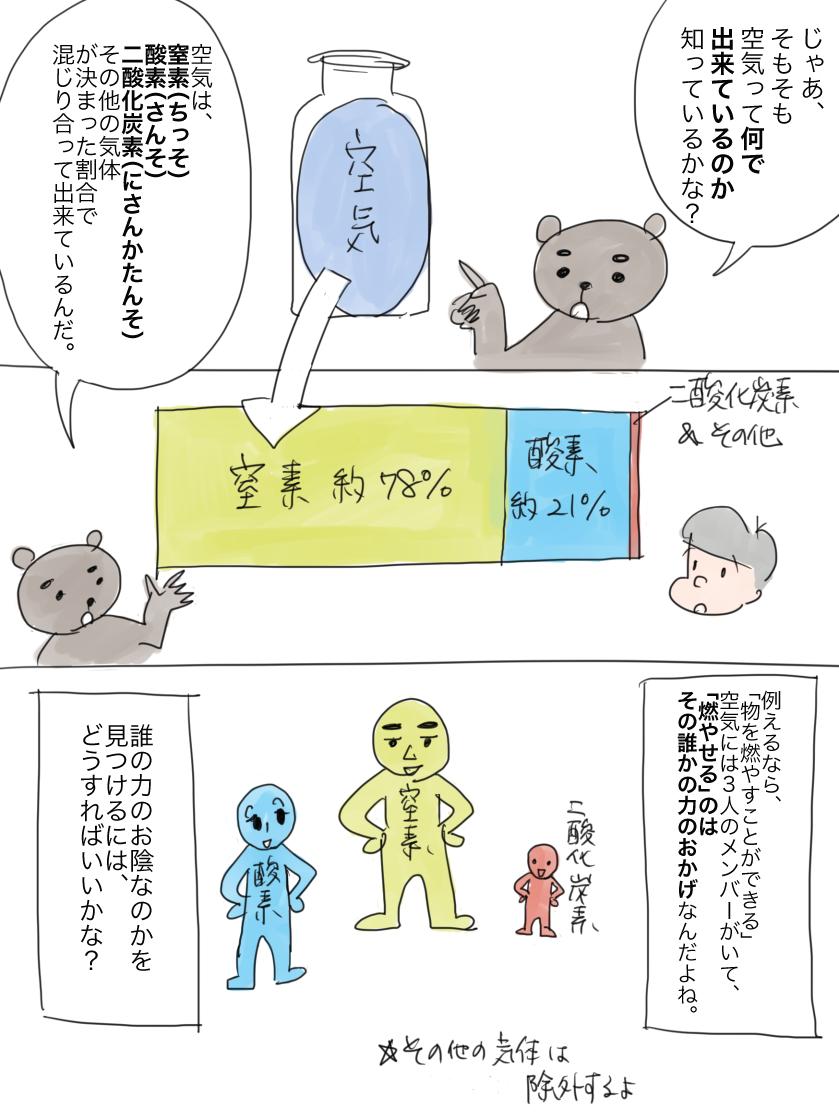 空気が窒素・酸素・二酸化炭素でできていることを解説する漫画