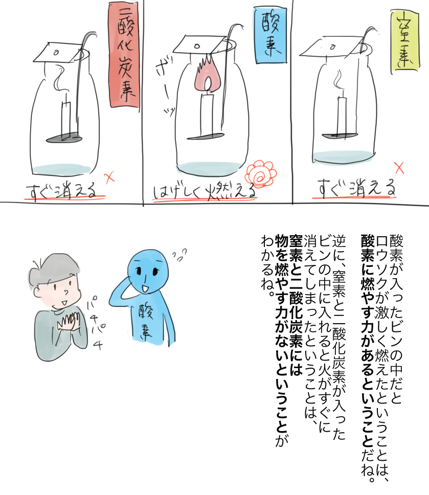 窒素・酸素・二酸化炭素のうち燃やす力をもつのは酸素ということが分かった漫画