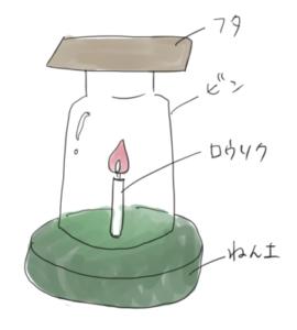 物の燃え方と空気の実験で粘土にロウソクを立て、ビンをかぶせ、フタをしているイラスト