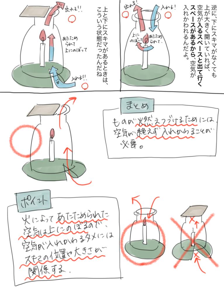 物が燃え続けるには何が必要か調べる実験のまとめを書いた漫画