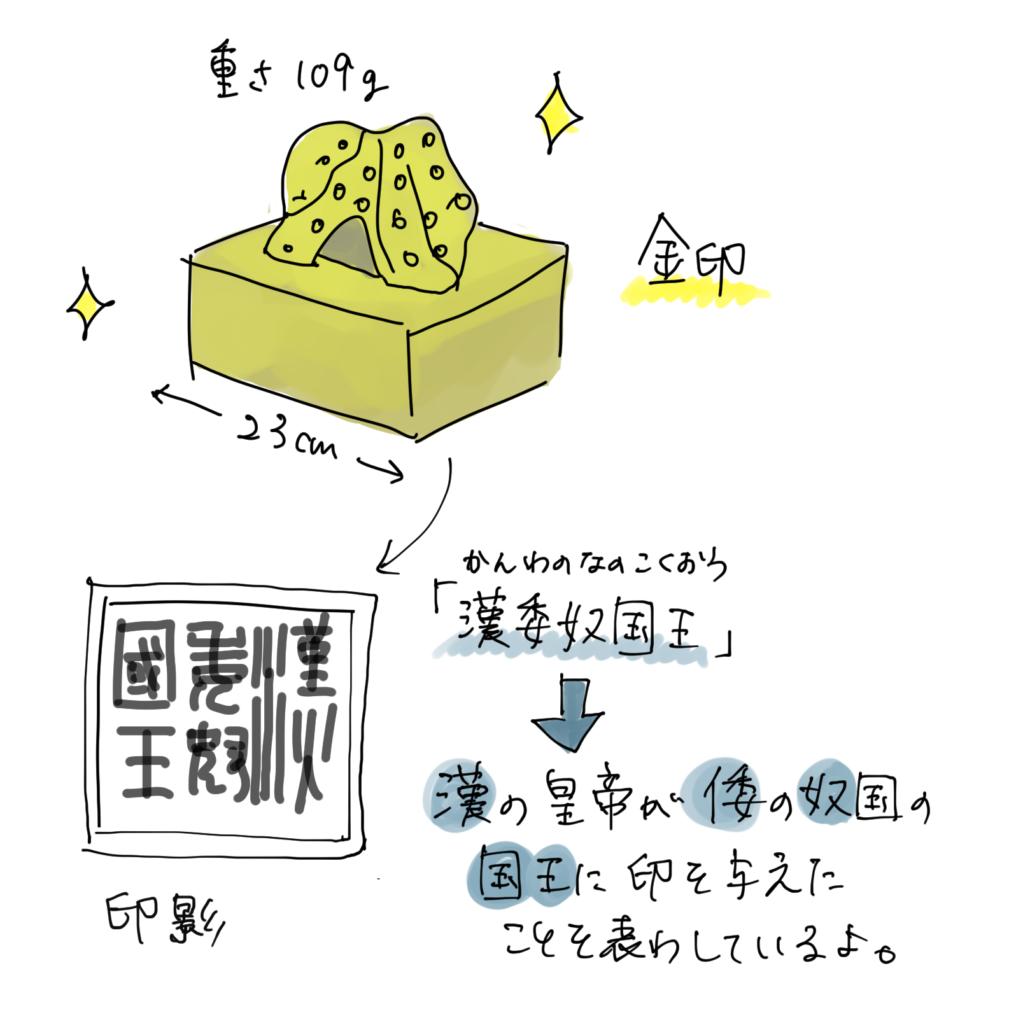 漢委奴国王の金印のイラスト