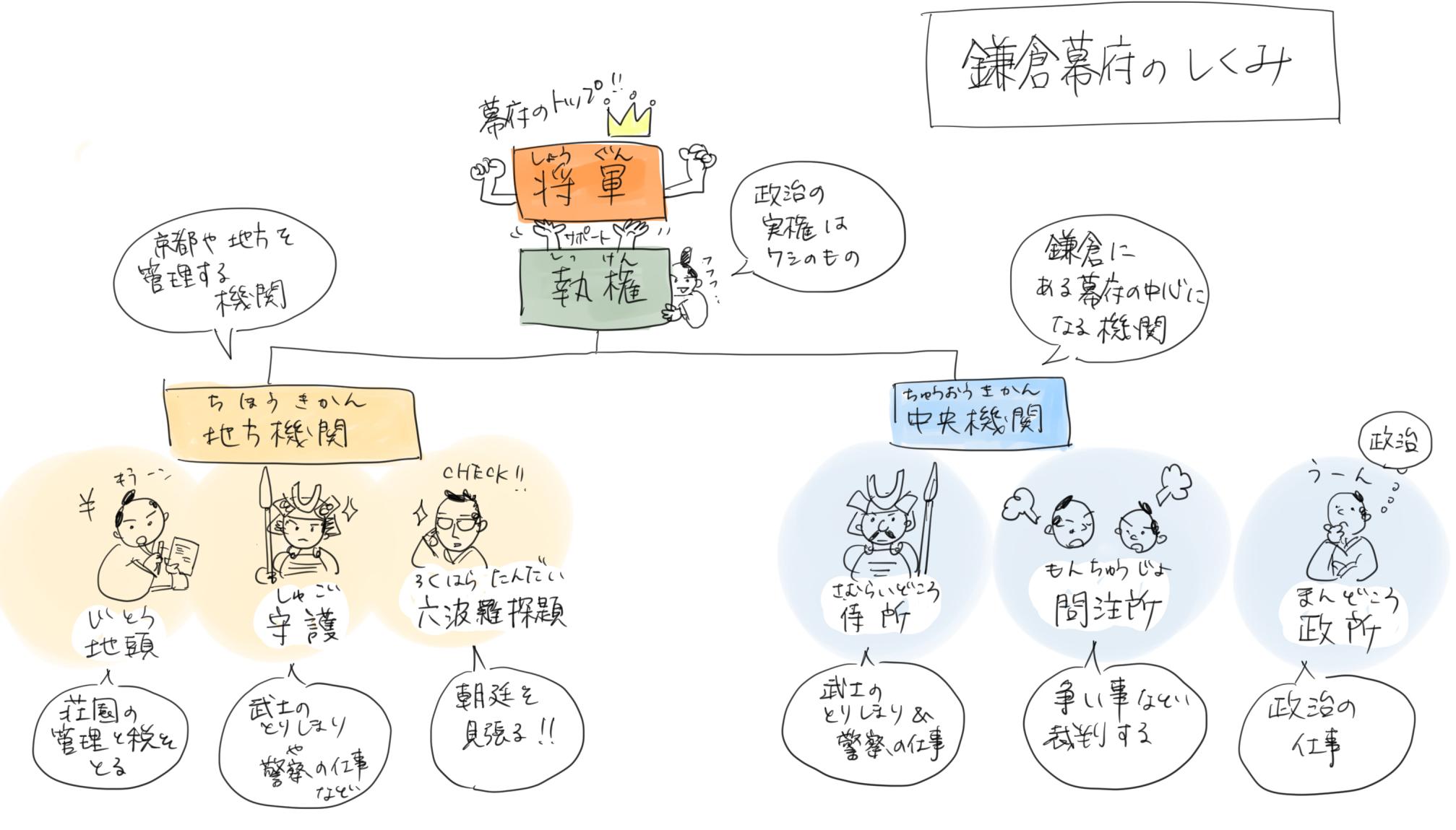 鎌倉幕府の政治のしくみのイラスト