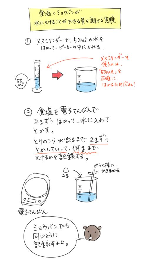 食塩とミョウバンが水に溶けることが出来る量を調べる実験のイラスト