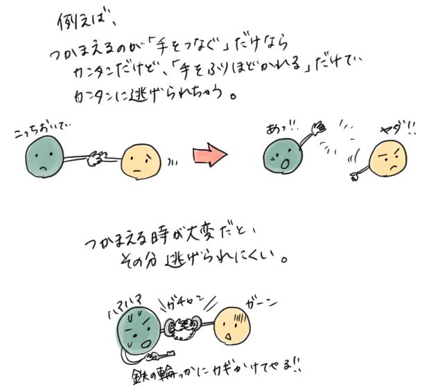 原子の結びつきの弱さと強さの違いを説明したイラスト