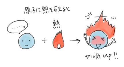 原子に熱を加えると、元気になることを表したイラスト