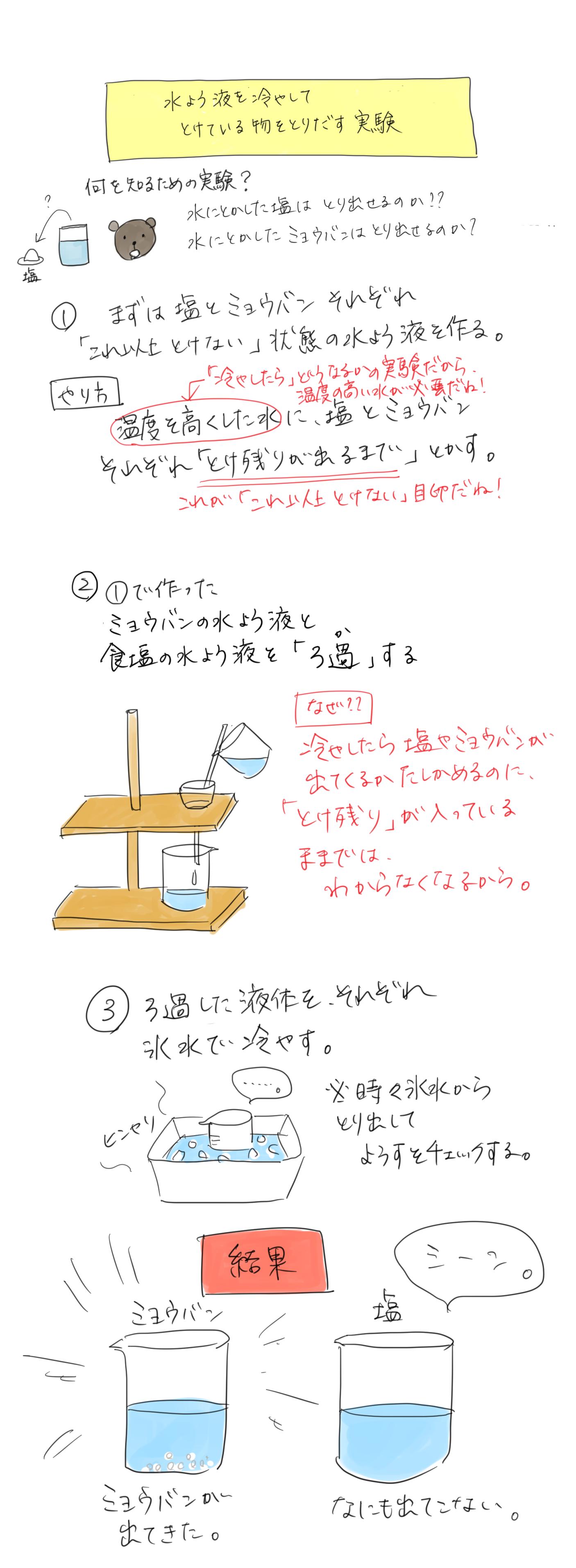 水溶液を冷やして溶けているものを取り出す実験のイラスト
