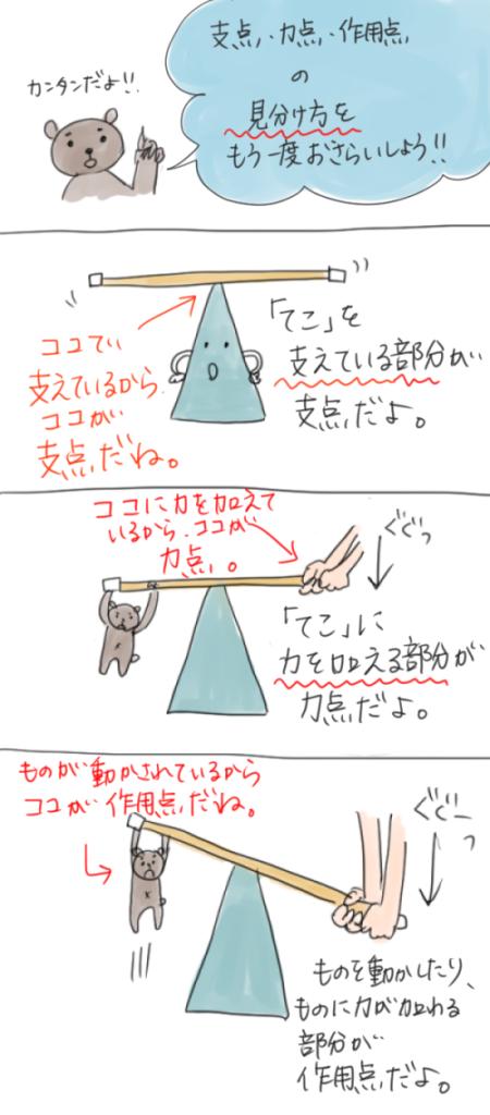支点力点作用点の見分け方のイラスト