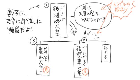 後嵯峨天皇と後深草天皇と亀山天皇の系図
