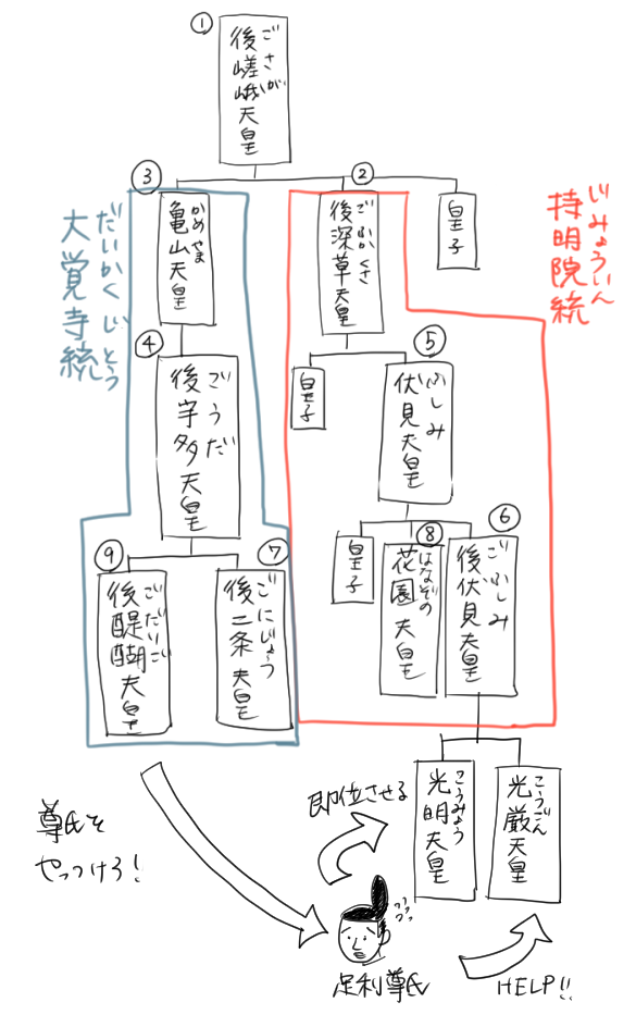 後醍醐天皇に狙われた足利尊氏が、光厳天皇に助けを求めて光明天皇を即位させたことを表すイラスト