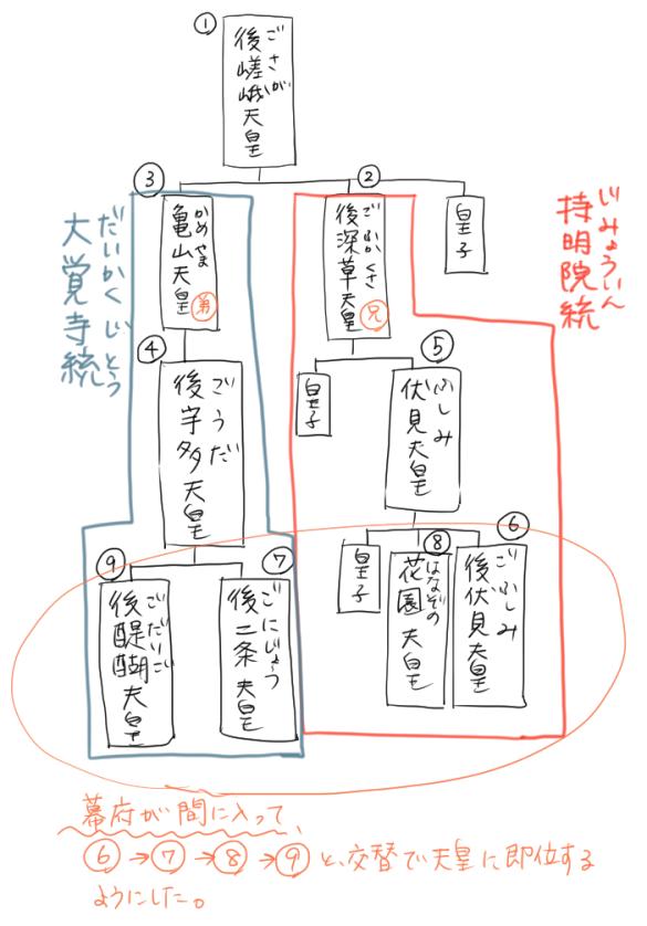 持明院統と大覚寺統の両統迭立の系図