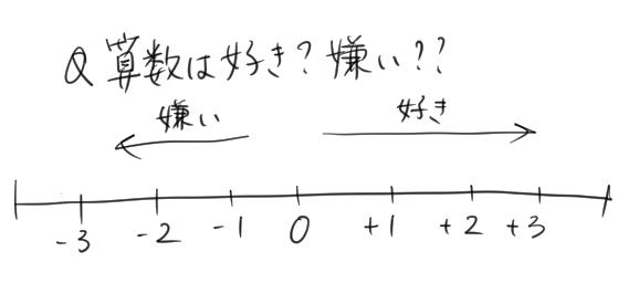 算数は好きか嫌いかをあらわす数直線のイラスト