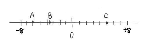 数直線についての問題に使われるイラスト