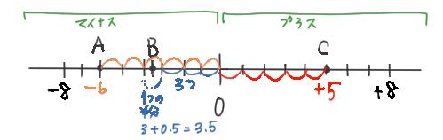 数直線の問題の解説に使われるイラスト