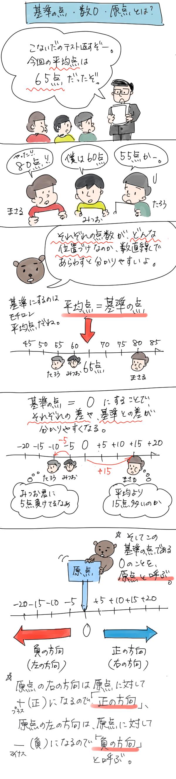 数直線の基準の点・数0・原点とは何かを説明した漫画