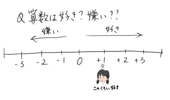 女の子が算数が好きか嫌いかを表す数直線のイラスト