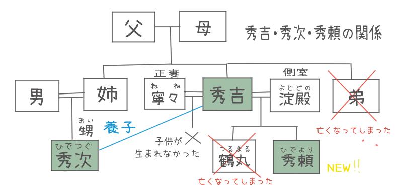 豊臣秀吉と秀次、秀頼の関係が分かる家系図のイラスト
