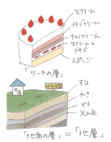 地層をケーキの層に例えて説明しているイラスト