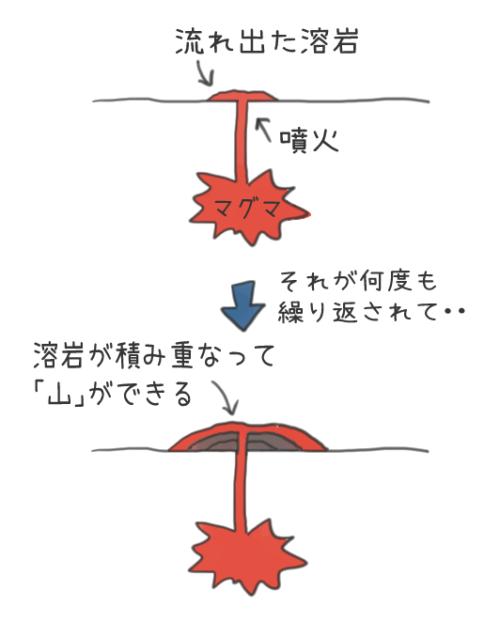 火山ができる仕組みのイラスト