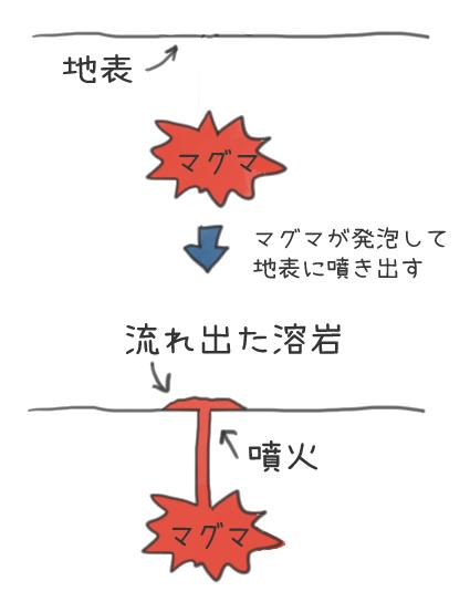 噴火の仕組みのイラスト