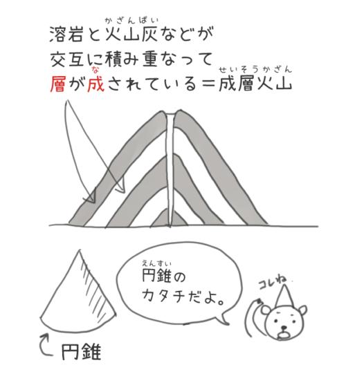 成層火山のイラスト