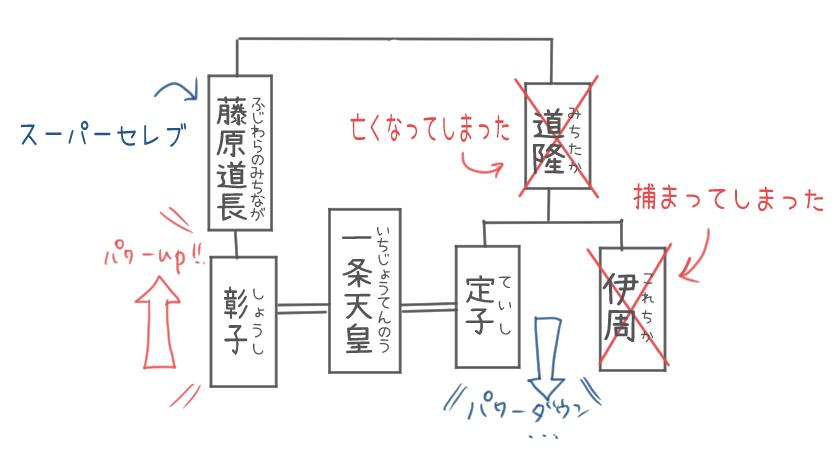 定子・彰子・藤原道長と一条天皇の関係を表す家系図