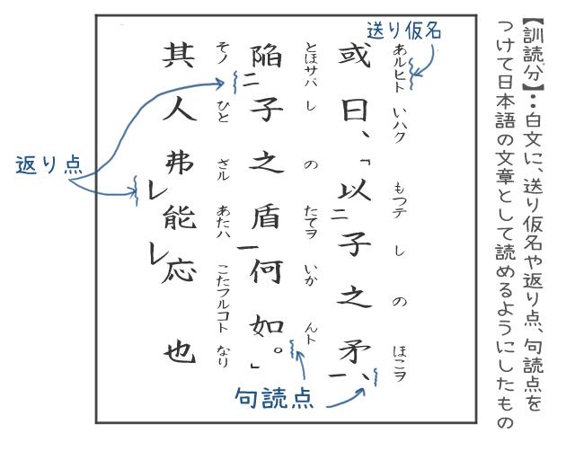 訓読文とはどういうものか表したイラスト