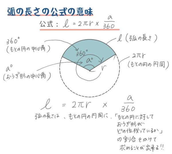 弧の長さの公式の意味のイラスト