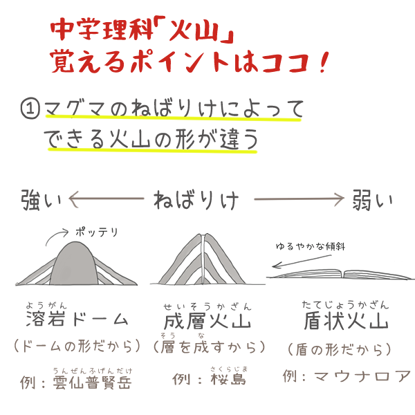 中学理科火山について、覚えるべきポイントのイラスト