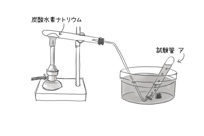 炭酸水素ナトリウムの分解実験のイラスト