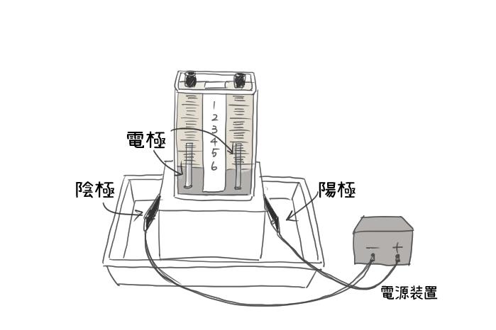 水の電気分解のイラスト