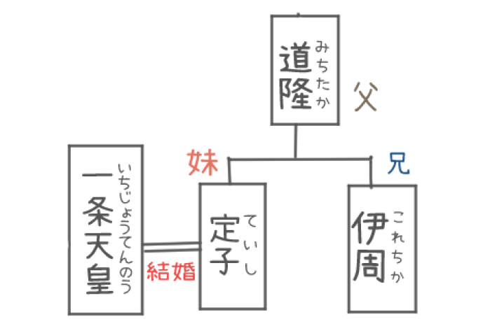 定子の家系図のイラスト