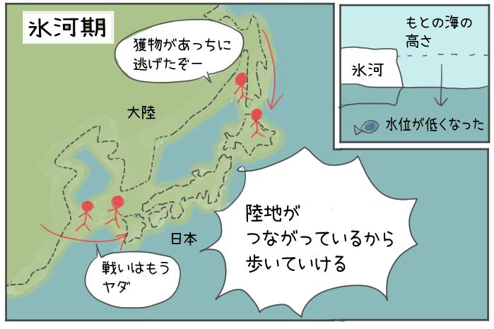 日本人が氷河期に大陸からやってきたイラスト