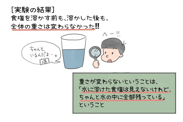 ものの溶け方の実験のイラスト