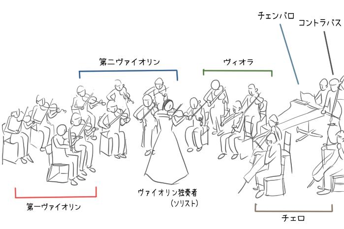 ヴァイオリン協奏曲の演奏形態のイラスト
