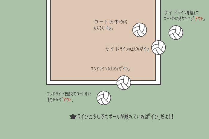 バレーボールのボールインとボールアウトのイラスト