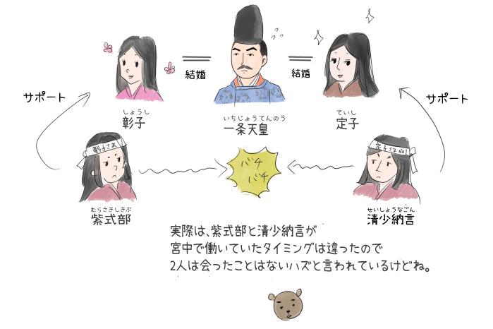 一条天皇と彰子と定子の関係のイラスト