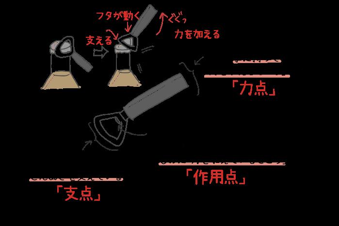 せんぬきの力点・支点・作用点のイラスト