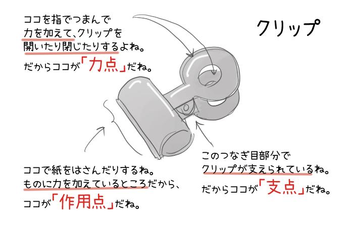 クリップの力点・支点・作用点のイラスト