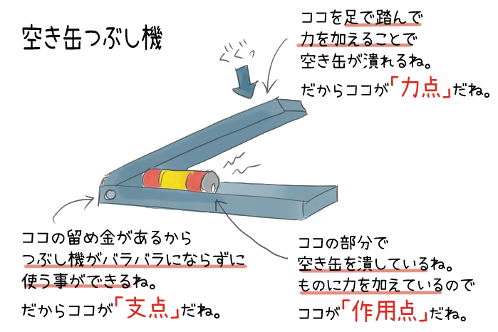 空き缶つぶし機の力点・支点・作用点のイラスト