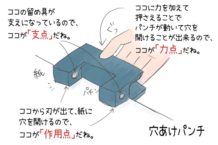 穴あけパンチの力点・支点・作用点のイラスト